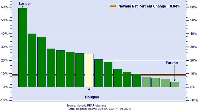 Nevada Real Per Capita Income Growth by County