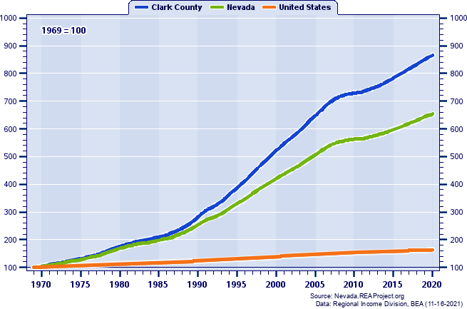 Population Indices (1969=100): 1969-2016