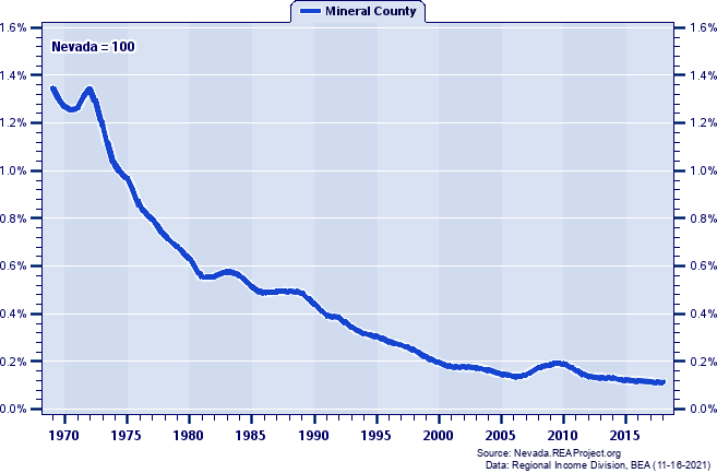 Total Personal Income as a Percent of the Nevada Total: 1969-2018