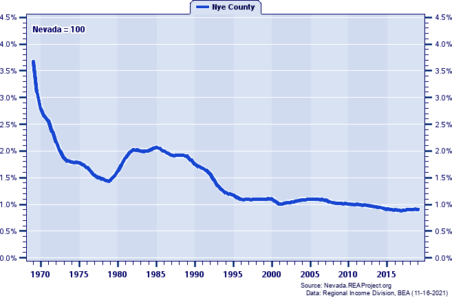 Total Employment as a Percent of the Nevada Total: 1969-2019
