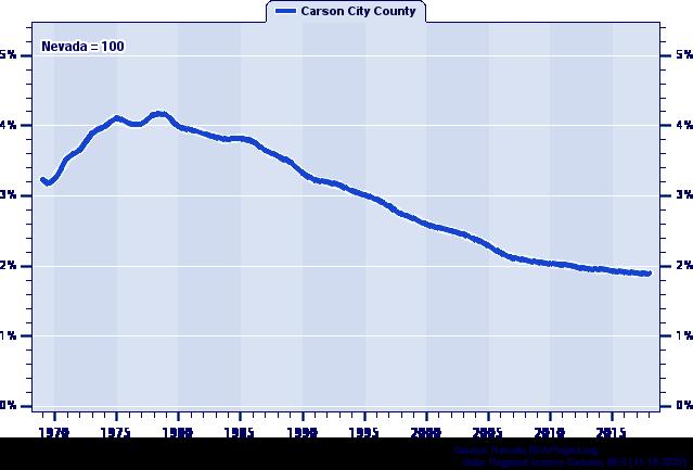 Carson City County Vs Nevada Population Trends Over 1969 2018