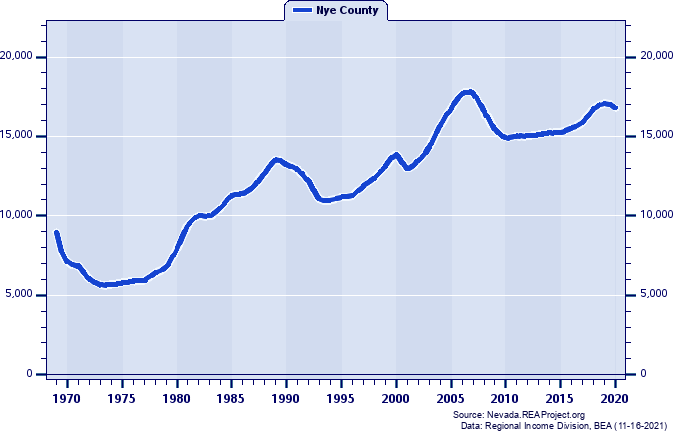 Total Employment, 1969-2019