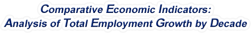 Nevada - Analysis of Total Employment Growth by Decade, 1970-2015
