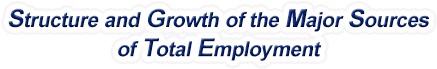 Nevada Structure & Growth of the Major Sources of Total Employment
